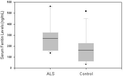 The mean serum ferritin level in 17 male participants with ALS (269.9 ng/ml ± 126.4 SD) and 14 healthy controls (164.1 ng/ml ± 142.2 SD) is depicted in boxplot. The horizontal line reflects the median and the box provides the interquartile range from the 25th to 75th percentile. Dots represent the observations outside of 10th and 90th percentiles.