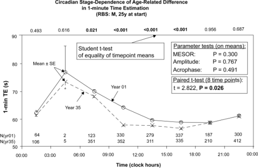 The data of the first and last years of 1-minute estimation were stacked along the 24-hour scale. Whereas parameter tests did not detect any change in the characteristics of the 24-hour synchronized rhythm, a paired t-test comparing eight 3-hourly mean values shows a difference below the 5% level. Moreover, Student's t-test on data in each of 8 equidistant bins reveal that at certain circadian stages, 1 minute passed faster in the last year than in the first year (year 35 vs year 1). This difference was statistically significant at all test times between 06:00 and 18:00 (in some of them with P < 0.001), but was not found between 18:00 and 06:00, suggesting that the change in 1-minute time estimation with age is circadian stage-dependent, with highly significant differences during part of the daily active phase, but not at other circadian times. In RBS, chronomics demonstrate interaction between the circadian rhythm's stage and age.