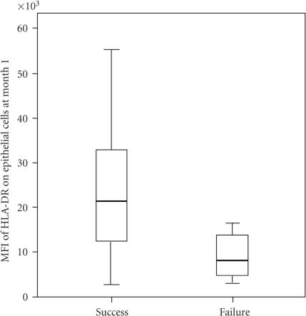 Box plot of expression of HLA-DR on conjunctival epithelial cells (MFI-mean fluorescence intensity) collected by impression cytology 1 month after surgery in eyes with surgical success and failure at 6 months (P = .036). The boundaries of each box indicate the 25th and 75th percentiles, the whiskers indicate the minimum and maximum values, and the line within each box indicates the median.
