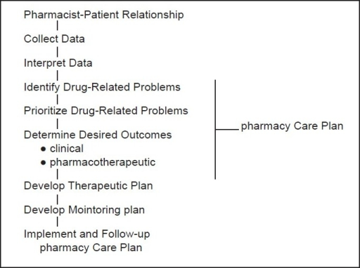 Pharmacists practice functions when providing pharmaceutical care.