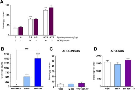 Apomorphine-induced stereotyped behaviors upon MCH injection.A. Effect of MCH (0, 1 nmole) on apomorphine (0, 0.5, 0.75 mg/kg)-induced stereotyped behaviors in mice (***p<0.001 vs. VEH, two-way ANOVA with Bonferroni test; n = 5–10). B. Stereotypy counts in APO-UNSUS, wild type Wistar and APO-SUS rats after apomorphine (1.5 mg/kg) injections (*p<0.05 ***p<0.001 vs Wistar ###p<0.001 vs APO-UNSUS, one-way ANOVA with bonferroni's posttests; n = 10–15). C. Effect of MCH (10 nmole) and TPI 1361-17 (10 nmole) on apomorphine (1.5 mg/kg)-induced stereotyped behavior in APO-UNSUS rats (n = 10–13). D. Effect of MCH (10 nmole) and TPI 1361-17 (10 nmole) on apomorphine (1.5 mg/kg)-induced stereotyped behavior in APO-SUS rats (n = 11–13). Values (A–D) represent total stereotypy counts ± SEM.