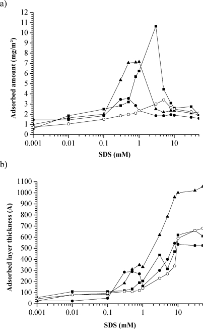 (a) Adsorbed amount and (b) layer thickness on hydrophobic silica surfaces as a function of the bulk SDS concentration as SDS is sequentially added to a 100 ppm solution of HPA/DMAM (filled circles), HEA/MAPTAC (filled triangles), AA/MAPTAC (filled squares), or cat-HEC (open circles).