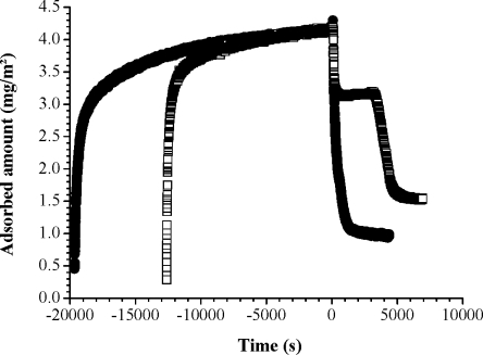 Evolution of layers adsorbed on hydrophilic silica from 100 ppm HPA/DMAM dissolved in 0.5 mM SDS, 1 mM NaCl subjected to different dilution procedures. The bulk solution was diluted directly with 1 mM NaCl (filled circles), or by sequential dilution with 0.5 mM SDS, 1 mM NaCl followed by 1 mM NaCl (open squares). The first dilution step defines t = 0.