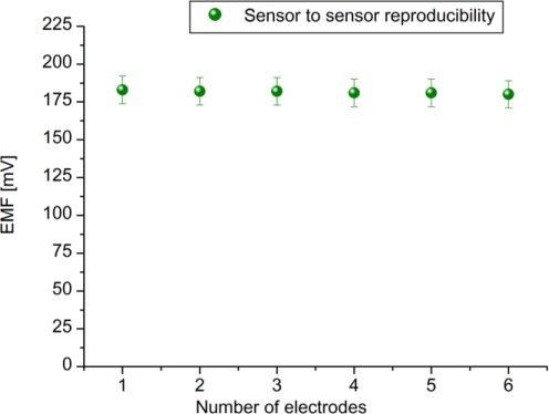 The sensor to sensor reproducibility of six (n = 6) ZnO-NFs /uricase/Nafion electrodes in 100 μM uric acid solution.