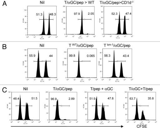 Figure 6. Peptide and αGC on the same T cells are required for the optimal priming of CTL by iNKT-mediated T cell vaccine. (A) C57BL/6 (WT) or CD1d−/− mice were vaccinated with T cells co-pulsed with αGC and SIINFEKL (1 × 106 per mouse). (B) T cells from WT or bm-1 mice were co-pulsed with αGC and SIINFEKL before being i.v. injected into WT mice. (C) C57BL/6 mice were vaccinated with T cells co-pulsed with αGC and SIINFEKL (1 × 106 per mouse) or 'a combination of T cells pulsed with SIINFEKL and of T cells pulsed with αGC' (1 × 106 each) or T cells pulsed with SIINFEKL plus free form of αGC (i.p.). CFSEhigh, peptide-pulsed target; CFSElow, peptide-unpulsed control. Data are a representative of at least two separate experiments.
