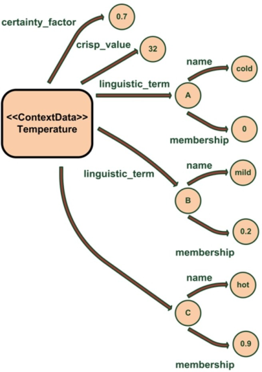 Example of the ambiguity data for a temperature measure stored in the ontology. Image extracted from [27].
