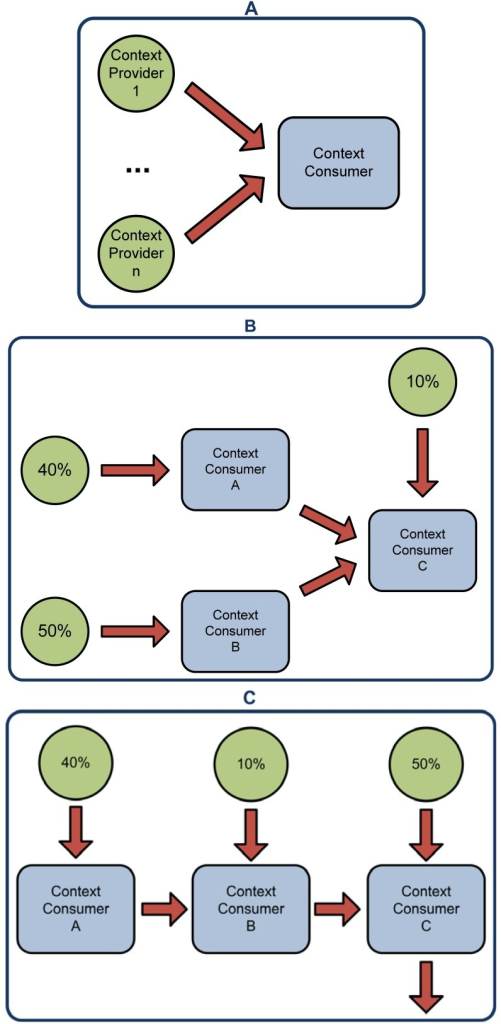 Scenarios for the evaluation of the system. First one (A) shows a centralized approach where a single inference engine processes all the data from the context providers; The second one (B) shows a distributed approach where three inference engines process the data from the context providers; The third one (C) is a completely serialized approach where the outcome of the previous reasoner is the input of the next one; Finally, the fourth scenario (D) shows a completely parallelized inference process.