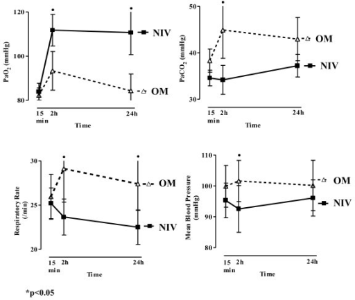 PaO2, PaCO2, RR, and mean arterial pressure profile for the NIV and OM groups at the three different time points (15 minutes, 2 hours, and 24 hours).