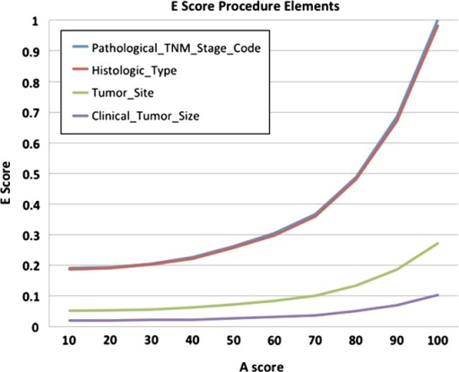 Graph of the two procedure-based elements showing change in effectiveness-score with varying attribute-score. Note the Pathological_TNM_Stage and Histologic_Type have nearly overlapping lines due to similar p value ranking for these elements.