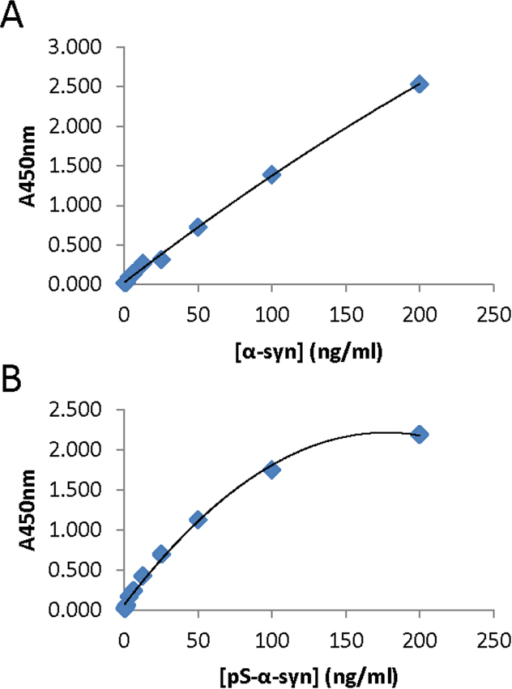 Examples of standard curves obtained for total α-syn (A) and phosphorylated α-syn (B).These are representative curves, each obtained from a single ELISA plate.