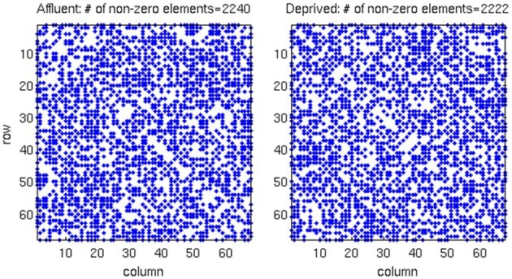 The raw correlation matrix for each group shows that two groups have almost equal number of non-zero components in the matrix. The correlation matrix for each group is given by a 68 × 68 matrix, where each value in the matrix is calculated from the cortical thickness correlation measured in 21 individuals. Affluent: Least deprived; Deprived: Most deprived.