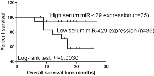 Kaplan-Meier survival curves for NSCLC patients according to serum level of miR-429.P-value for survival of patients with high and low levels of miRNA expression was calculated using the log-rank test. *P<0.05 between groups.