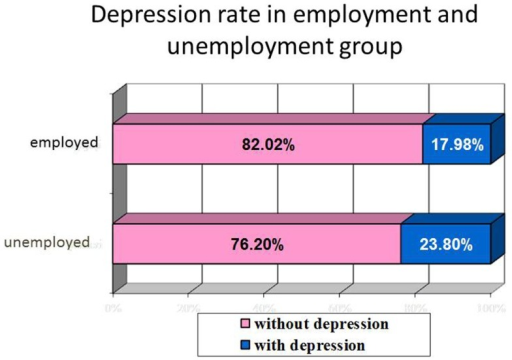 Correlation between employment status and depression rate.