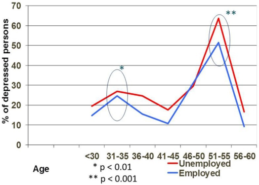 Depression rate on different age in employed and unemployed persons.