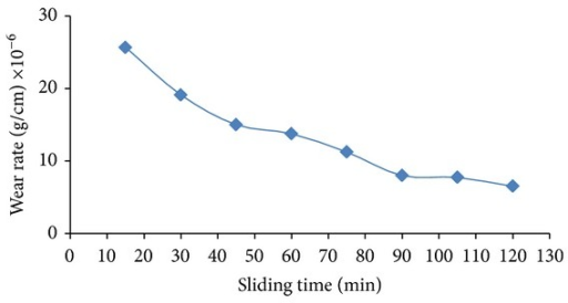 Wear rate versus sliding time after laser surface treatment under load of 5 N and 500 pulses.