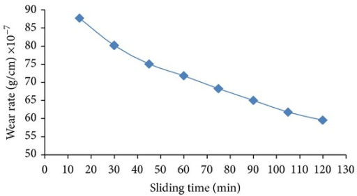 Wear rate versus sliding time after hardening by laser (250 pulses) and groves on surface.