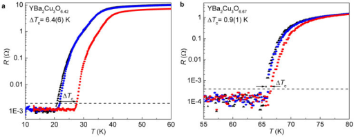 Shifts in the critical temperature ΔTc from resistance measurements.Resistance R versus temperature T of YBa2Cu3O6.42 (a) and YBa2Cu3O6.67 (b) thin films for the initial state (blue diamonds, before illumination), the illuminated state (red circles, after illumination at 270 K), and the recovered state (black triangles, sample kept above room temperature for about one day). The critical temperature Tc was determined as the temperature where R exceeds twice the RMS of the noise (dashed line) during heating of the samples. The shifts of the resistivity curves to lower values, after illumination at 270 K, reflect an increased charge carrier density at all temperatures T < 270 K. The arrows indicate the shifts in the transition temperatures ΔTc due to visible-light illumination.