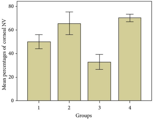 The percentage of corneal neovascularization by groups. Subconjunctivally tigecycline-treated eyes (group 3) showed significantly less corneal neovascularization than other groups.