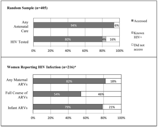 Uptake throughout cascade of PMTCT Services among Women in the Demographic Health Surveillance System Area, Nyanza Province, Kenya (2011).*Includes HIV+ oversample and does not reflect population HIV prevalence.
