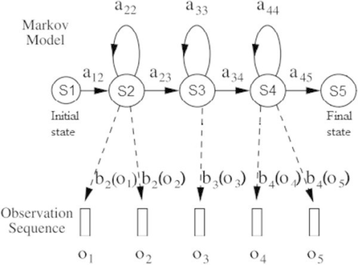 The Markov Model with 5 states simple model (Young et al. 2009).