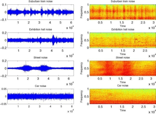 The temporal representations and the spectrograms of the used noises.