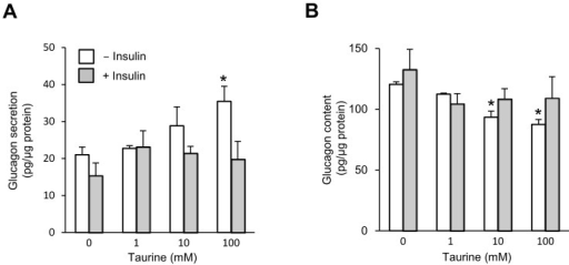 Taurine-stimulated glucagon secretion and cell contents in control αTC1-6 cells with or without insulin.(A) Cells were preincubated for 1 h with KRB containing 5.6 mM glucose, and were subsequently stimulated for 2 h with 0, 1, 10 or 100 mM taurine and treated with or without insulin (100 nM). n = 6 in each group. (B) The total protein content and total glucagon content. n = 6 in each group. The bars represent the means ± SEM; *P<0.05, vs. vehicle-treated cells.