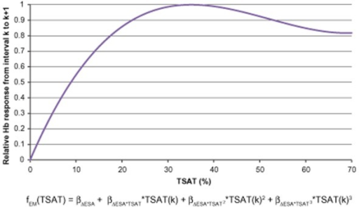 Relative hemoglobin (Hb) response from interval k to k + 1 to a fixed-unit Epoetin alfa dose change from interval k − 1 to k across transferrin saturation (TSAT) values, derived from the TSAT model. ESA = erythropoiesis-stimulating agent.