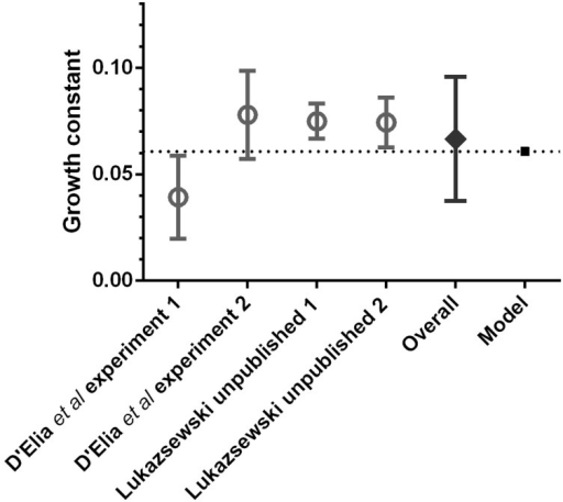 Comparison of pulmonary bacterial growth rate predicted by the computational model (mean of 100 runs), with the in vivo bacterial growth rates observed in BALB/c mice after pulmonary infection with F. tularensis, during the first 48 h post-exposure.