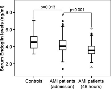 Endoglin levels in healthy control subjects and in patients with acute myocardial infarction. Boxplot showing serum levels of endoglin in healthy control subjects and patients with acute myocardial infarction (AMI) on admission and after 48 hrs. The horizontal line in the center of the box represents the 50th percentile, the ends of the box represent the 25th and 75th percentiles, the tips of the whiskers represent the 5th and 95th percentiles and the closed circles indicate individual outliers.