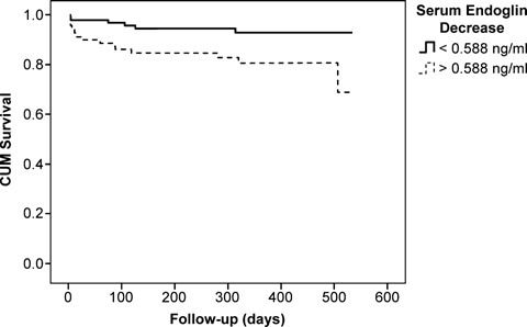 Overall survival in AMI patients stratified by early decrease in endoglin. Kaplan–Meier plot representing cumulative overall survival in patients with endoglin decrease (calculated as serum endoglin levels on admission minus serum endoglin levels 48 hrs later) above or below 0.588 ng/ml (value with the best sensitivity and specificity in the ROC analysis). (Log-rank test P= 0.009)