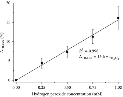 Dependence of changes in TBARS concentration in a sample upon the concentration of H2O2; mean value relative to control sample ± standard deviation (N = 7).