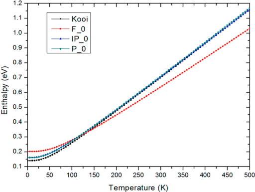 Variation of enthalpy against temperature.The Ferro phase has the highest enthalpy at low temperature, but it gets more stable above 125K.