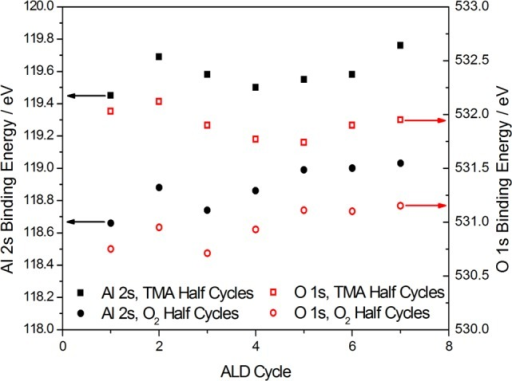 BEsof O 1s (red outlines) and Al 2s (solid black) peaks after each half-cycleof TMA or O2. Squares were data points taken after TMAhalf-cycles, and circles were data points taken after O2 half-cycles. Seven cycles in total were performed. The startingsurface was the Cu2O/Cu(111) surface.