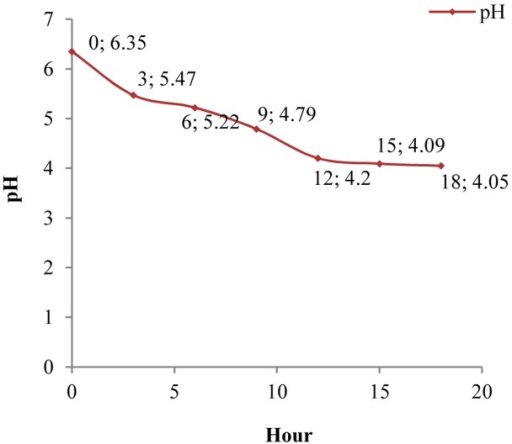 Variation curve of pH in fermentation time