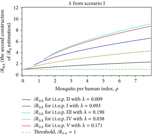 The dynamic of ℛ0A for the dengue outbreak at the beginning of the t.o.p. as a function of the mosquito per person index for λ from the first scenario.