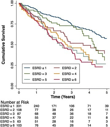 Kaplan-Meier survival curves for time to death stratified by ESRD-CI Score groups