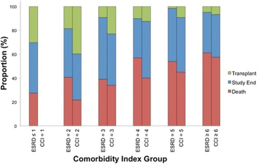 Distribution of outcomes stratified by Comorbidity Index Score groups