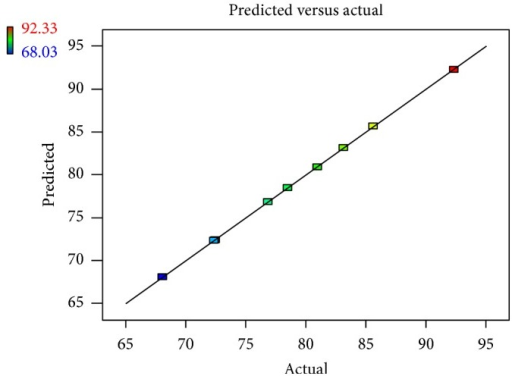 Linear correlation plot relating DEE  (%) between the actual and the predicted values.