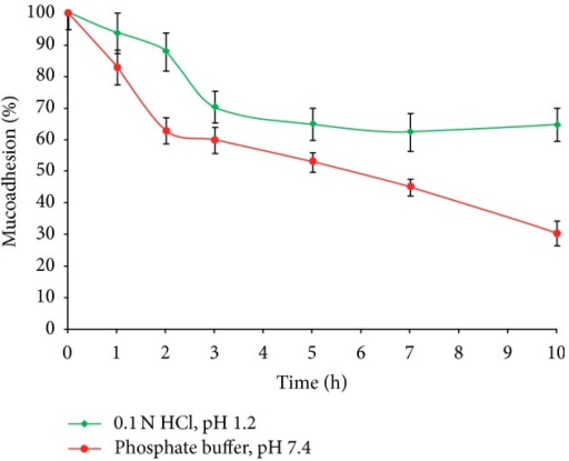 Result of ex vivo wash-off test to assess mucoadhesive properties of optimized glibenclamide-loaded IHM-alginate beads in 0.1 N HCl, pH 1.2, and phosphate buffer, pH 7.4 (mean ± S.D., n = 3).