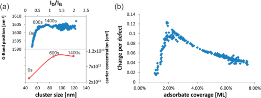 Characterization of ozone adsorption: (a) (top) time evolution of Raman G-band position vs. ID/IG ratio (bottom) time evolution of adsorbate cluster dimension from EFM vs. according carrier concentration, (b) charge per adsorbate for increasing coverage.