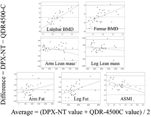 Bland–Altman plot of the difference between pencil-beam (DPX-NT, GE Healthcare) and fan-beam (QDR-4500C, Hologic Inc.) DXA devices according to the mean values. The regression line is shown.