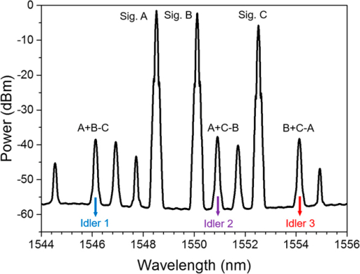 Measured spectrum for 10-Gbaud modulo 4 operations of three-input quaternary hybrid addition and subtraction (A + B − C, A + C − B, B + C − A).