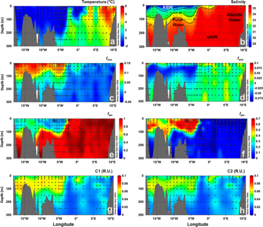 Vertical sections across the surface layer of Fram Strait in September 2012.(a) temperature (°C), (b) salinity, fractions of (c) meteoric water (fmw), (d) sea-ice melt (fsim), (e) Atlantic water (faw), and (f) Pacific water (fpw), (g) C1 (R.U.) and (h) C2 (R.U.). In (b) black lines indicate the potential density (σ, kg m−3) and the abbreviations indicate the position of the water masses defined based on T-S diagrams (Fig. 1). Produced with Ocean Data View60.