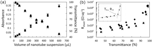 (a) Dependence of the SWCNT films' average optical depth on the volume of SWCNT suspension used per square centimeter of filtration membrane. The different symbols represent different treatments and show very that there is very little effect on the baseline visible absorption; (b) Variation of the sheet resistance with film transmission for as prepared (♦), HCl treated (●), SOCl2 treated (■) and HCl retreated (▲) devices. Inset shows the two regions of differing resistance for the doped films and the threshold transmittance (Tth) and corresponding sheet resistance (Rth).