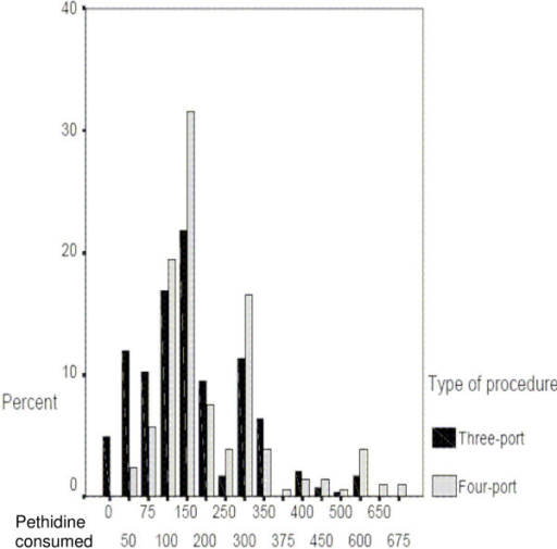 pethidine requirement. The Bar chart shows the percent of patients received pethidine (mg) in the first 48 hours after surgery. The black bars represent three-port LC patients while the grey bars represent four-port group, means are 167.23 mg and 210.73 mg respectively p = 0.0001.