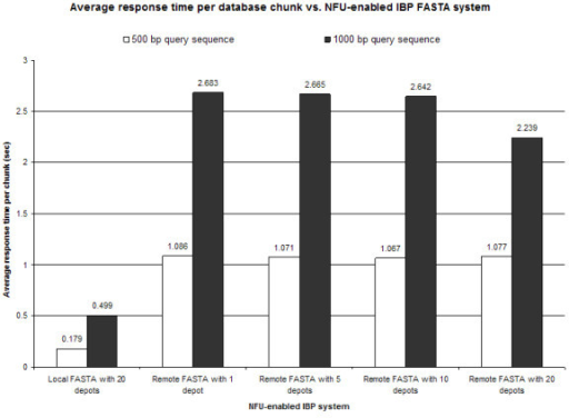 Average response time per database chunk vs. NFU-enables IBP FASTA services. FASTA-formatted genome sequence databases were either kept locally as an unformatted dataset, distributed within a local IBP node in 20 chunks, or distributed within a non-local IBP network to 1, 5, 10 or 20 nodes. In distributed, or chunked, systems the average response time of three efforts per node remains constant throughout the system, indicating that future speed-ups in time will be a function of the granularity of data stripping across the IBP network with a lower bound based on network communication time.