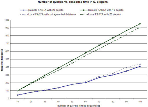 Number of queries vs. response time in C. elegans. FASTA-formatted genome sequence databases were either kept locally as an unformatted dataset, distributed within a local IBP node in 20 chunks, or distributed within a non-local IBP network to 1, 5, 10 or 20 nodes. Query time of multiple 500 bp alignments against C. elegans databases demonstrates that as the number of distributed nodes is increased, either in local or non-local systems, there is an overall reduction in query time. Distributed data sets representing 20 nodes shows greater improvement in query time over locally run FASTA algorithms. The average of three iterations is shown.
