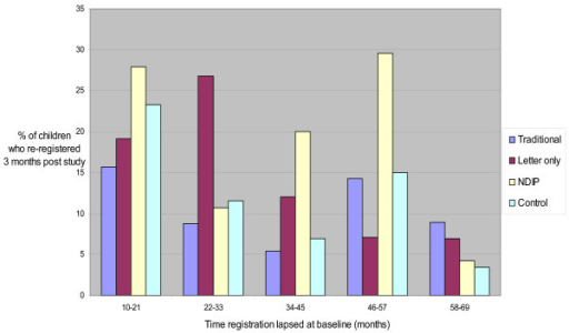 "Re-registration rates of those ""lapsed more than 9 months"" by length of time lapsed at baseline."