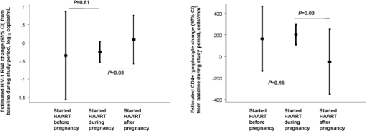 Estimated rate of HIV-1 RNA and CD4+ lymphocyte change.The estimated rate of HIV-1 RNA decline and CD4+ lymphocyte increase (small circles) and 95% confidence interval (vertical bars) by pregnancy group over the 6 months following HAART initiation, adjusted for baseline CD4+ lymphocyte count and HIV-1 RNA, age, race, CD4+ lymphocyte count nadir, prior ADE, prior use of non-HAART ART, HAART type, prior pregnancies, and date of HAART start. Horizontal lines represent p-values in a pair-wise comparison (women who started HAART during pregnancy as a reference). Left panel: The estimated rate of HIV-1 RNA decline: −0.32 log10 copies/mL (95% CI −1.45, 0.81) in women who started HAART before pregnancy, −0.35 log10 copies/mL (95% CI −0.57, −0.13) in women who started HAART during pregnancy, and 0.10 log10 copies/mL (95% CI −0.46, 0.66) in women who started HAART after pregnancy. Right panel: The estimated rate of CD4+ lymphocyte increase: estimates were 155.8 cells/mm3 (95% CI −107.6, 419.2) in women who started HAART before pregnancy, 183.8 cells/mm3 (95% CI 110.8, 256.9) in women who started HAART during pregnancy, and −70.8 cells/mm3 (95% CI −326.8, 185.3) in women who started HAART after pregnancy.