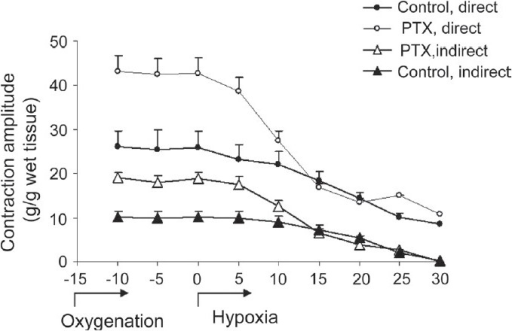 Effects of hypoxia on diaphragm muscles obtained from PTX-treated mice. After 15 min of the oxygenation period, hypoxia was instated by 95% N2 + 5% CO2 until neuromuscular blockade occurred (control, n = 6 and PTX, n = 12, *P < 0.01); P < 0.01, two-way ANOVA, post hoc Bonferroni
